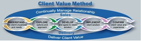 Client-Value-Method-IBM