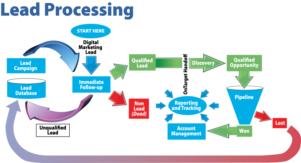 OnTarget Digital Marketing and Lead Processing
